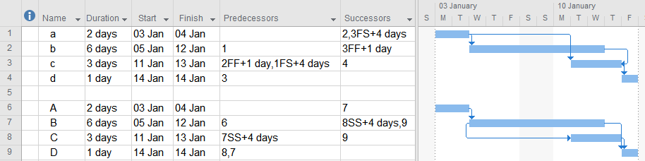 Schedule Dependencies (Links): FS, FF, SS, SF and all in between