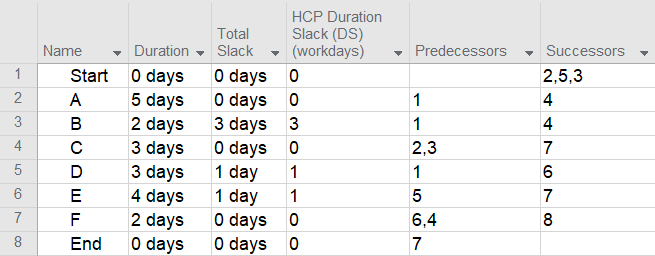 HCP app | Critical Path and Hidden Critical Path – Everything You Wanted to Know