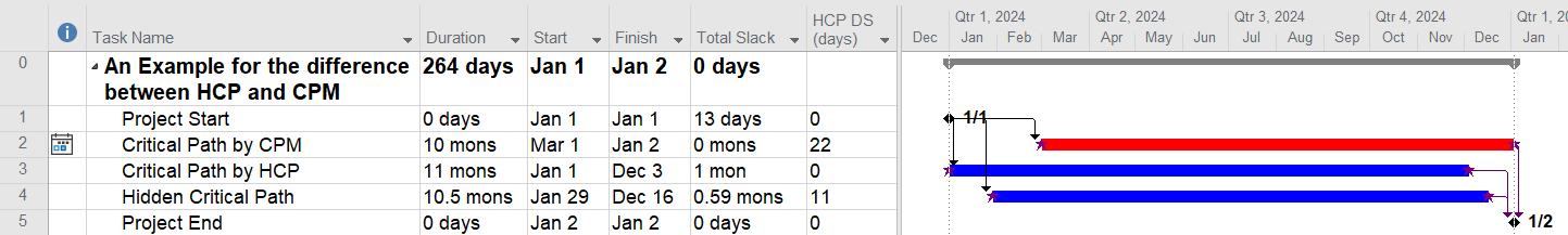 HCP VS CPM