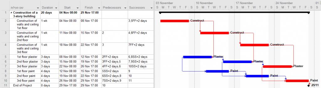 Schedule management, schedule evaluation, Gantt Chart Project Management, Gantt Chart, Gantt Project Management, Schedule, Schedule management, Schedule manager, Schedule project, Schedule manage