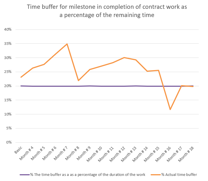 The Buffer in Schedules - Everything you Wanted to Know and (Perhaps) were Afraid to Ask... Part 1