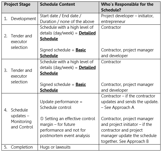 HCP app | Project Schedule Management: The five steps in Project Schedule Life Cycle